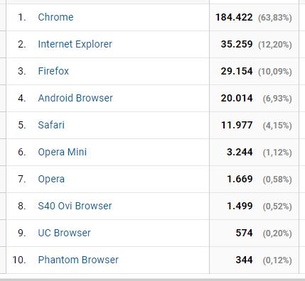 Uso de navegadores em 2014