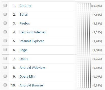 navegadores em 2019